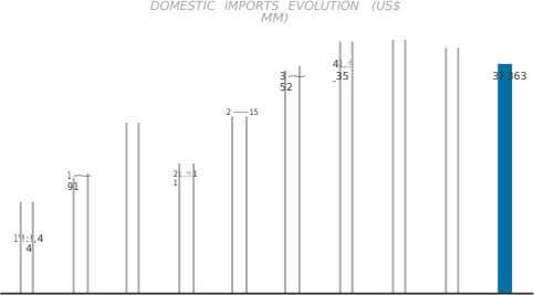 DOMESTIC IMPORTS EVOLUTION MM) (US$ 41,.:! 3~ _35 37,363 52 2~ 15 21,.:!!. 1 1~ 1