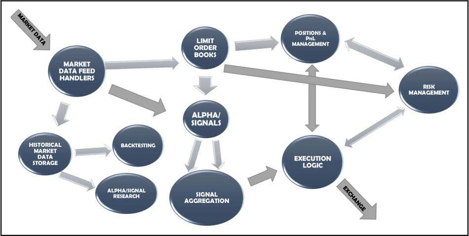 Algorithmic Trading Fundamentals Chapter 1 Market data subscription These components are responsible for interacting