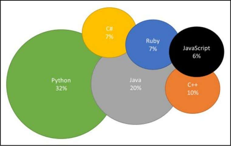 (one-third of new software development uses this language): This language is very simple to learn. Python
