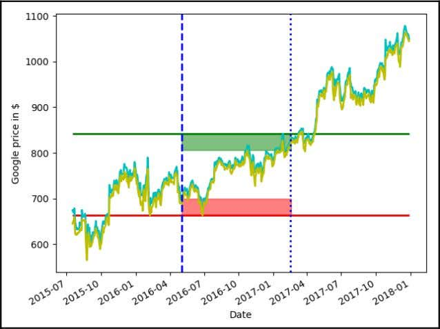 sufficiently close to the limits (support and resistance): If we take a new 200-day window after