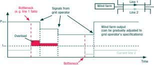 Line 1 Wind farm Bottleneck (e. g. line 1 fails) Signals from grid operator Line