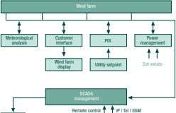 Wind farm Meteorological Customer Power PDI analysis interface management Wind farm Utility setpoint Set values