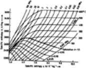 important in the design and operation of power plants. Figure 11. Enthalpy – entropy diagram of