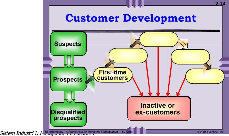 2.14 Customer Development Suspects Suspects First-time customers Prospects Prospects Inactive Inactive or or