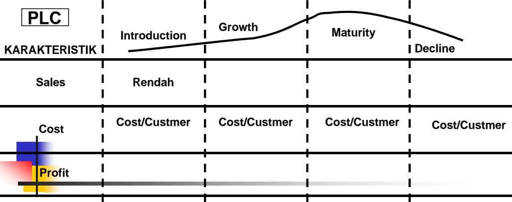 PLC Growth Maturity Introduction KARAKTERISTIK Decline Sales Rendah Cost/Custmer Cost/Custmer Cost/Custmer