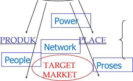 Power PRODUK PLACE N t e wor k People TARGET Proses MARKET