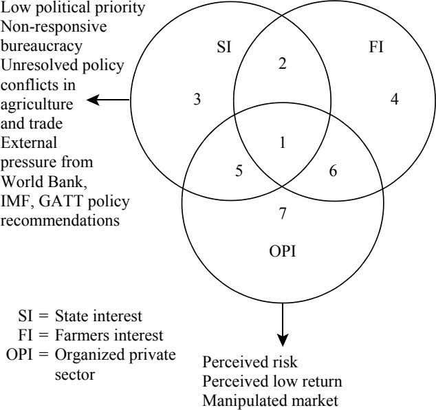 Low political priority Non-responsive bureaucracy Unresolved policy conflicts in SI FI 2 3 4 agriculture