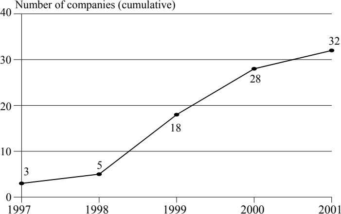 Number of companies (cumulative) 40 32 30 28 20 18 10 5 3 0 1997