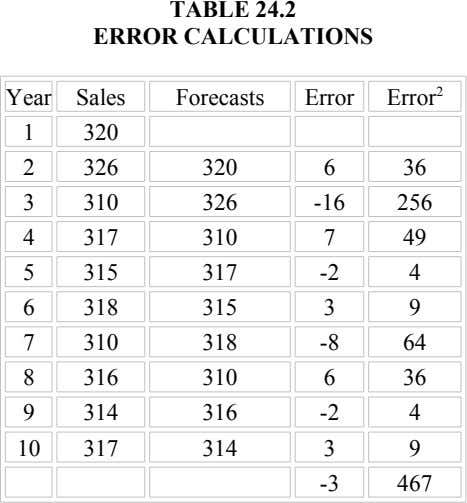 TABLE 24.2 ERROR CALCULATIONS Year Sales Forecasts Error Error 2 1 320 2 326 320 6