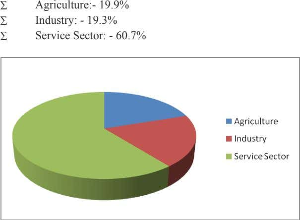∑ Agriculture:- 19.9% Industry: - 19.3% Service Sector: - 60.7% ∑ ∑