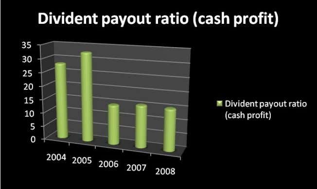 Analysis : This also shows the same thing of the part of the cash profit earned