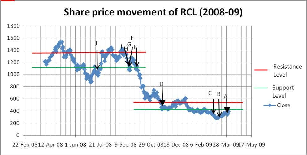 Equity Valuation of RCL Page 66