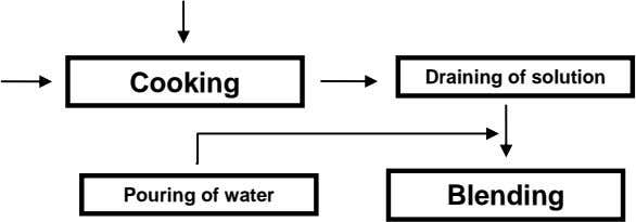 Cooking Draining of solution Pouring of water Blending
