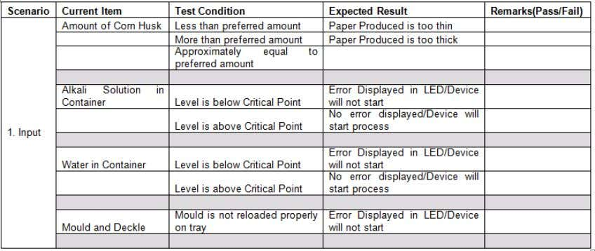 procedures 3.6.1 Error Conditions Table 1 Error Conditions Table 1 shows the possible errors that could