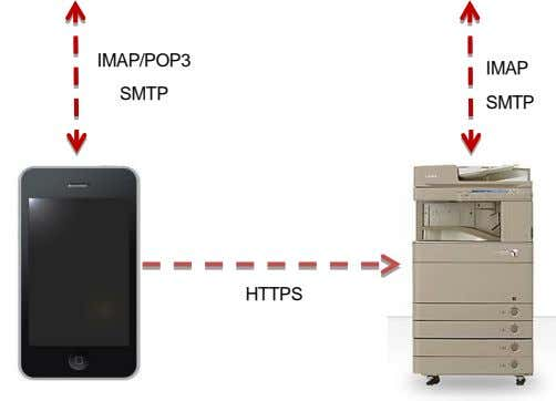 IMAP/POP3 IMAP SMTP SMTP HTTPS