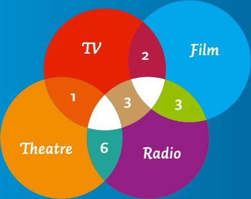 TV 2 Film 1 3 3 Theatre 6 Radio