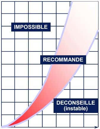 IMPOSSIBLE IMPOSSIBLE IMPOSSIBLE RECOMMANDE RECOMMANDE RECOMMANDE DECONSEILLE DECONSEILLE DECONSEILLE (instable)
