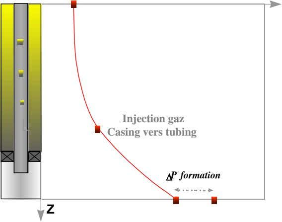 Injection gaz Casing vers tubing ∆ P formation Z