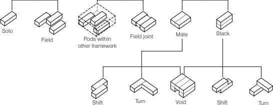 Solo Stack Mate Field joint Pods within Field other framework Turn Shift Void Shift Turn