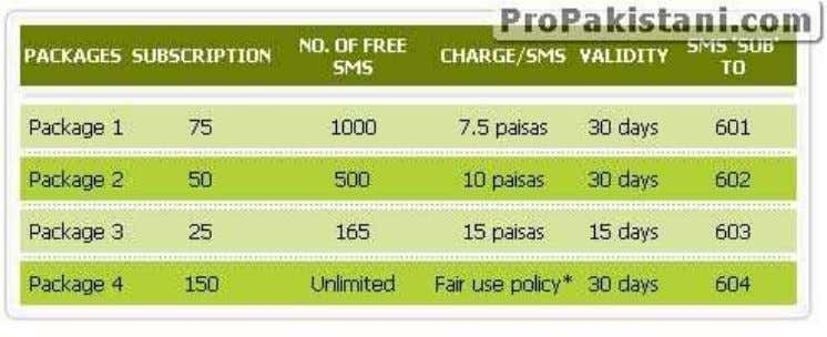 Limited Number of SMS, and that too valid for any network. How to Subscribe