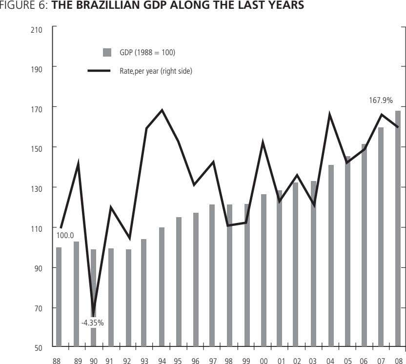 FIGURE 6: THE BRAZILLIAN GDP ALONG THE LAST YEARS 210 GDP (1988 = 100) 190