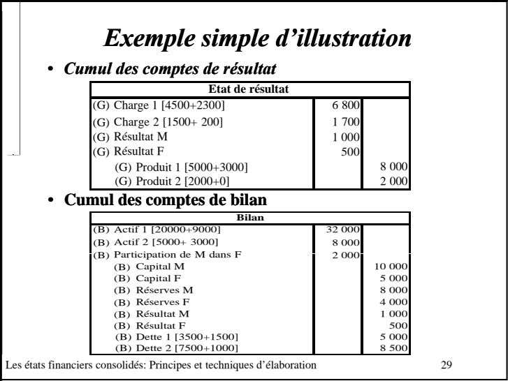 ExempleExemple simplesimple d'illustrationd'illustration •• CumulCumul desdes comptescomptes dede