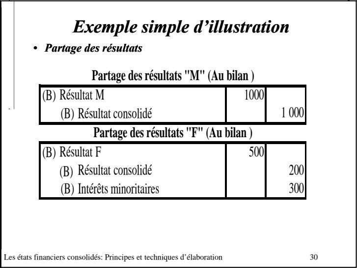 ExempleExemple simplesimple d'illustrationd'illustration •• PartagePartage desdes résultatsrésultats Partage