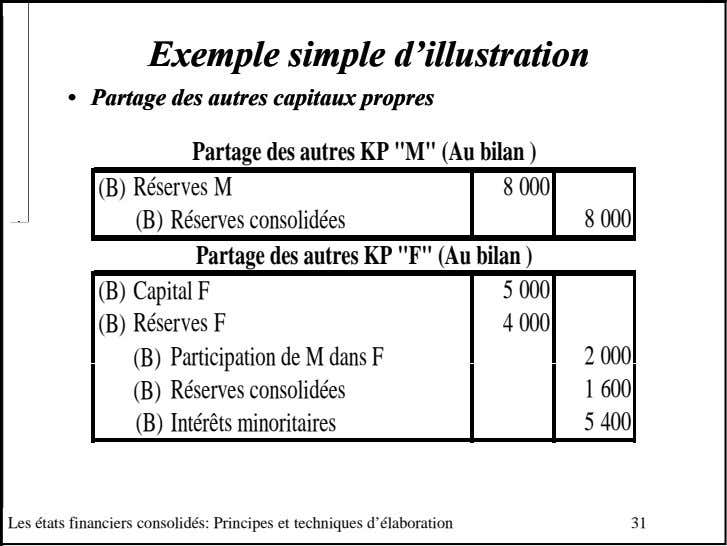 ExempleExemple simplesimple d'illustrationd'illustration •• PartagePartage desdes autresautres capitauxcapitaux