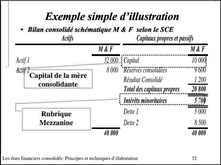 ExempleExemple simplesimple d'illustrationd'illustration •• BilanBilan consolidéconsolidé
