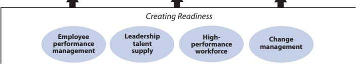 Cre a ting Re a diness Employee Leadership High- Change performance talent performance management management