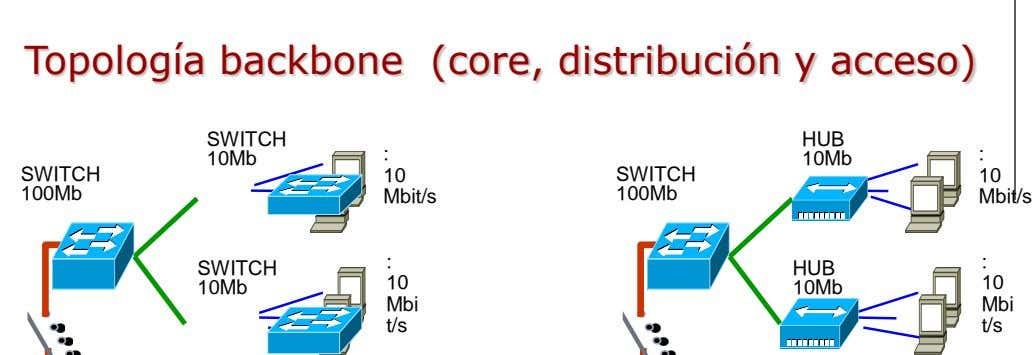 Topología backbone (core, distribución y acceso) SWITCH HUB : : 10Mb 10Mb SWITCH 10 SWITCH