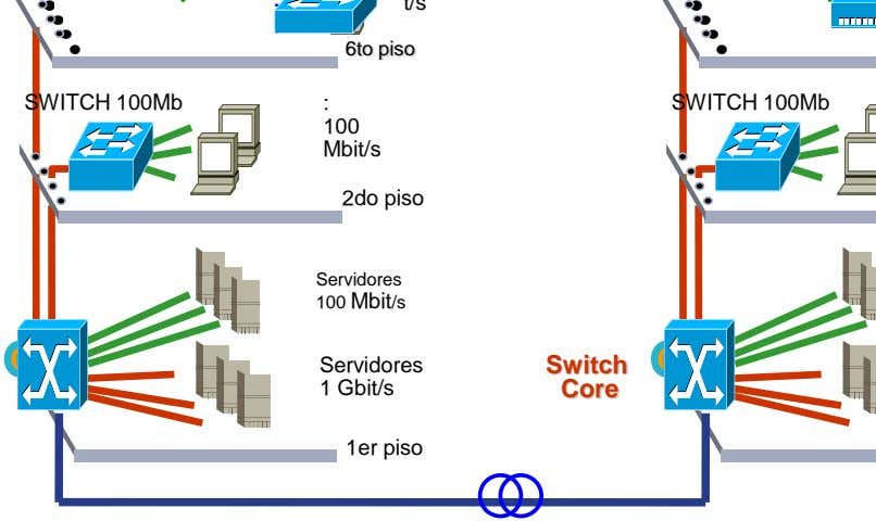 6to piso SWITCH 100Mb : SWITCH 100Mb 100 Mbit/s 2do piso Servidores 100 Mbit/s Servidores