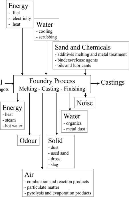Energy - fuel - electricity - heat Water - cooling - scrubbing Sand and Chemicals