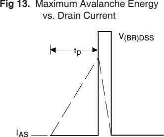Fig 13. Maximum Avalanche Energy vs. Drain Current V (BR)DSS t p I AS