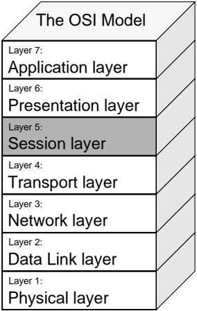 The OSI Model Layer 7: Application layer Layer 6: Presentation layer Layer 5: Session layer