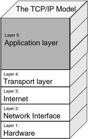 The TCP/IP Model Layer 5: Application layer Layer 4: Transport layer Layer 3: Internet Layer