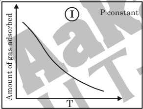 T III IV Amount of gas adsorbed Amount of gas adsorbed Amount of gas adsorbed 200