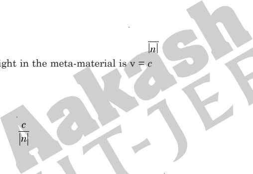 in meta-materials. Choose the correct statement. (A) 11. The speed of light in the meta-material is