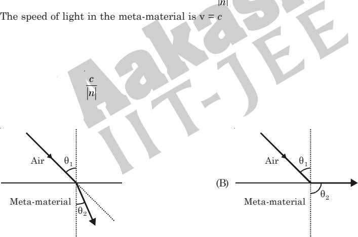 n The speed of light in the meta-material is v = c c n Air