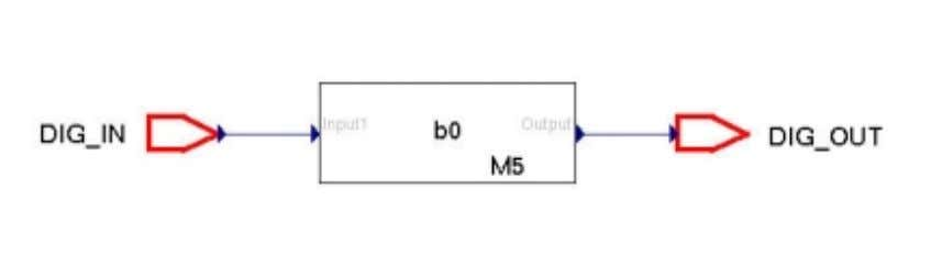 illustrates a block diagram of instance M5 of Figure 7.1. Fig. 7.3. COSSAP BDE of instance