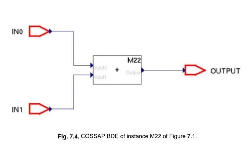Fig. 7.4. COSSAP BDE of instance M22 of Figure 7.1.