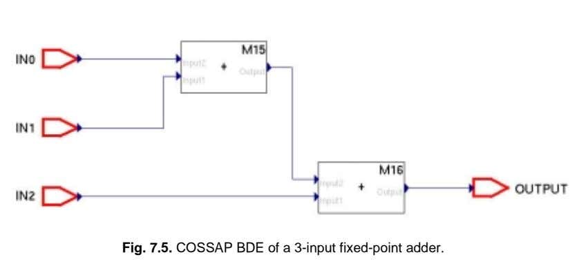 Fig. 7.5. COSSAP BDE of a 3-input fixed-point adder.