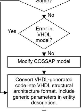 No Error in Yes VHDL model? No Modify COSSAP model Convert VHDL-generated code into VHDL