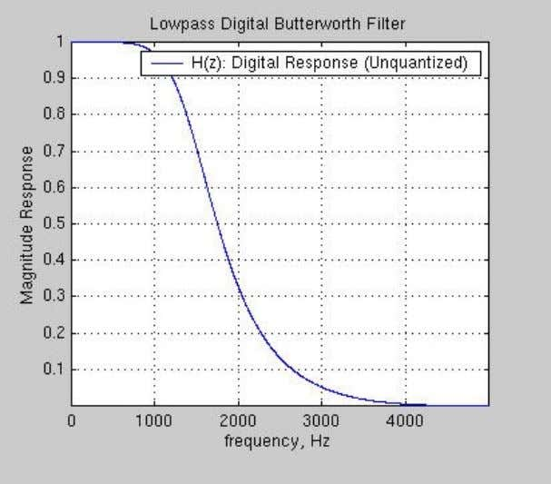 Fig. 9.1. MATLAB magnitude response of lowpass Butterworth filter. Fig. 9.2. MATLAB magnitude response of