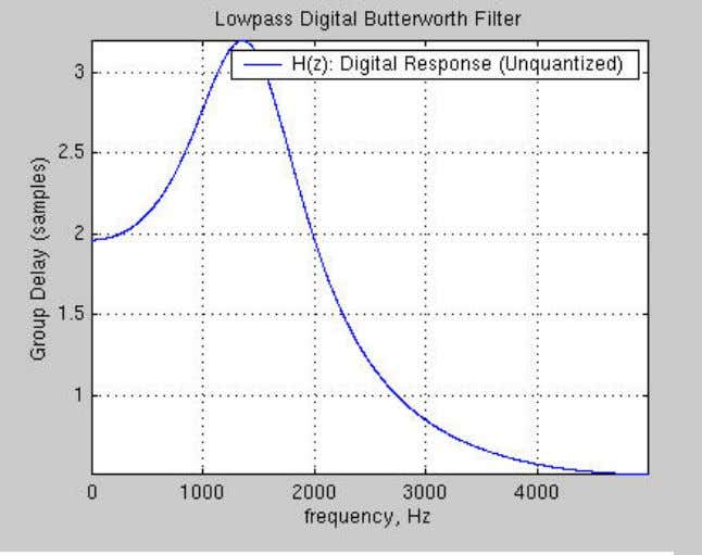 phase response of lowpass Butterworth filter (radians). Fig. 9.4. MATLAB group delay response of lowpass