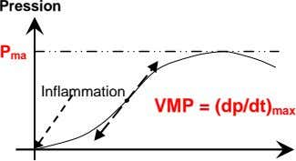 Pression P ma Inflammation VMP = (dp/dt) max
