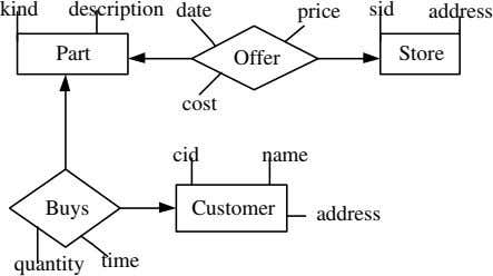 kind description date price sid address Part Store Offer cost cid name Buys Customer address