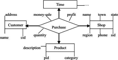 Time Time … … address address money-sale money-sale profit profit name name town town state