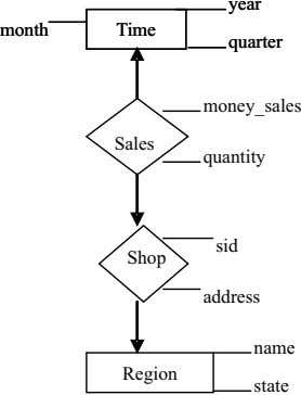 year year month month Time Time quarter quarter money_sales Sales quantity sid Shop address name