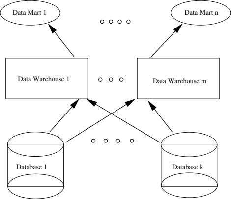 Data Mart 1 Data Mart n Data Warehouse 1 Data Warehouse m Database 1 Database